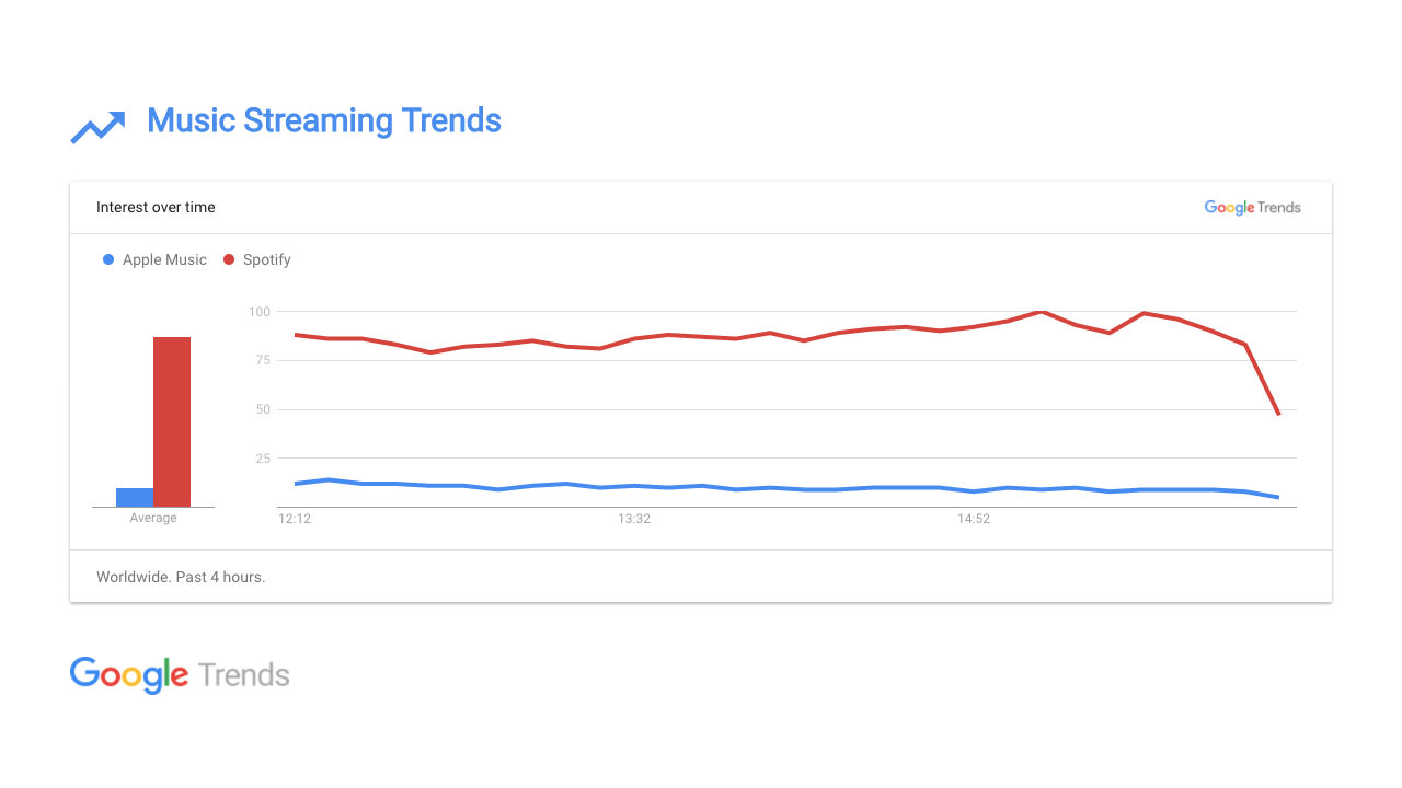 Google Trends screenshot 1
